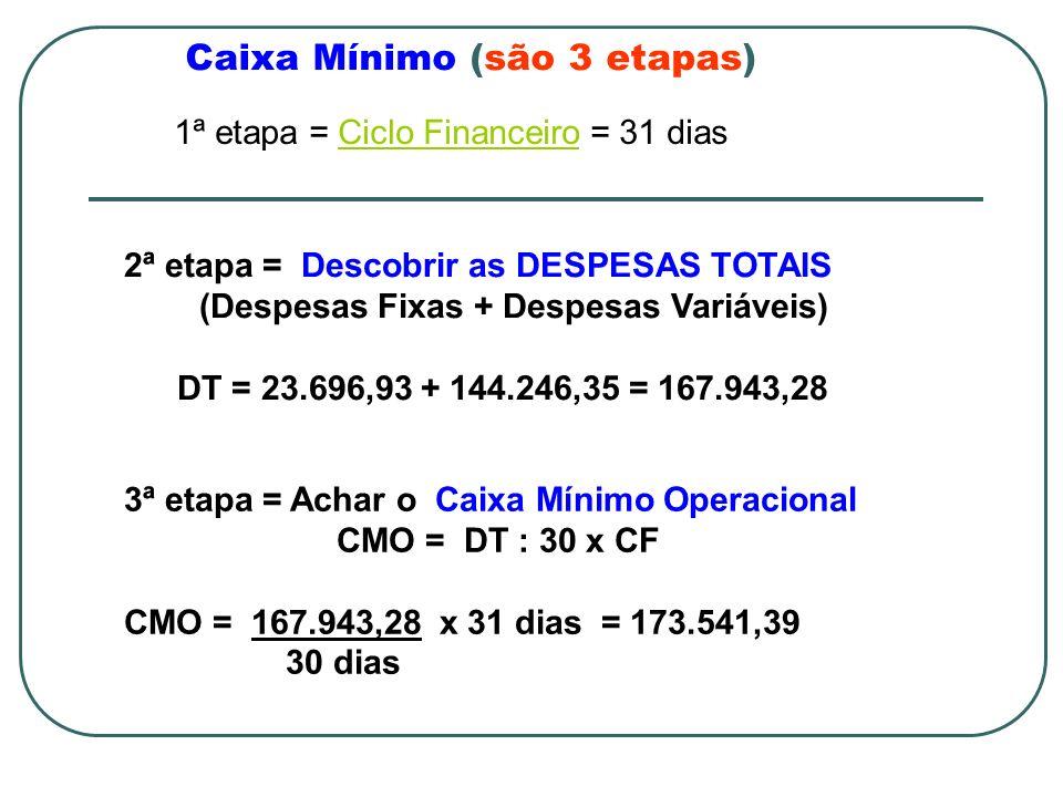 Caixa Mínimo (são 3 etapas) 1ª etapa = Ciclo Financeiro = 31 diasCiclo Financeiro 2ª etapa = Descobrir as DESPESAS TOTAIS (Despesas Fixas + Despesas Variáveis) DT = 23.696,93 + 144.246,35 = 167.943,28 3ª etapa = Achar o Caixa Mínimo Operacional CMO = DT : 30 x CF CMO = 167.943,28 x 31 dias = 173.541,39 30 dias