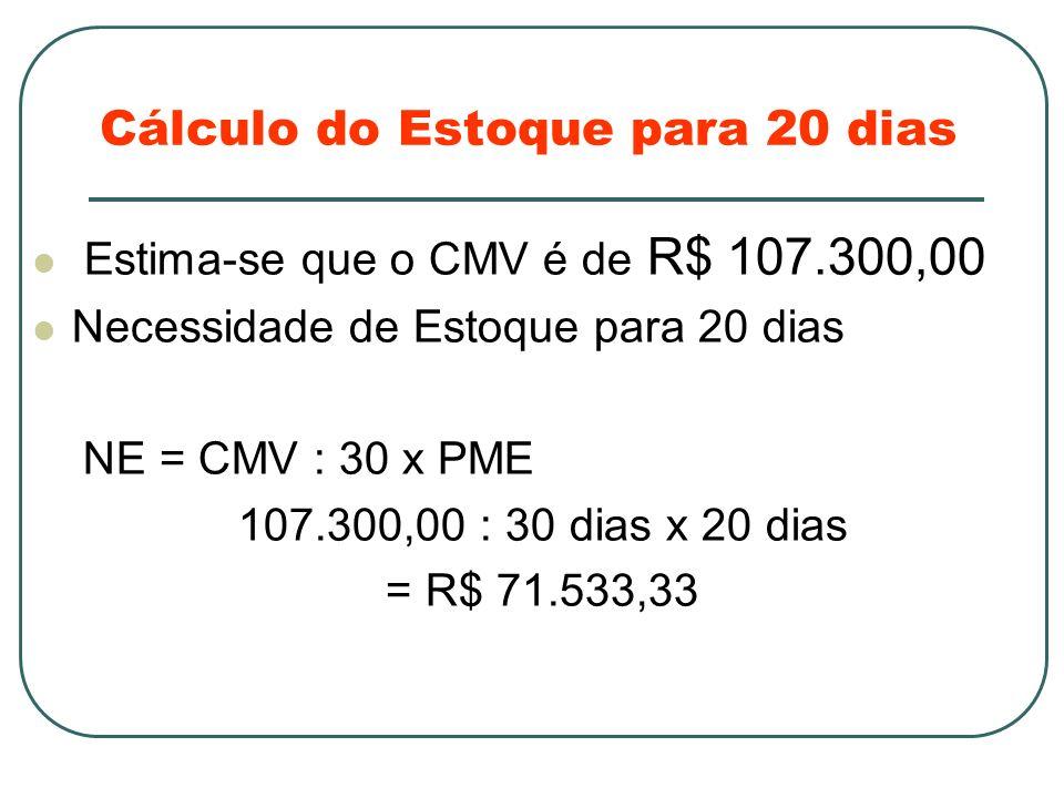 Cálculo do Estoque para 20 dias Estima-se que o CMV é de R$ 107.300,00 Necessidade de Estoque para 20 dias NE = CMV : 30 x PME 107.300,00 : 30 dias x 20 dias = R$ 71.533,33
