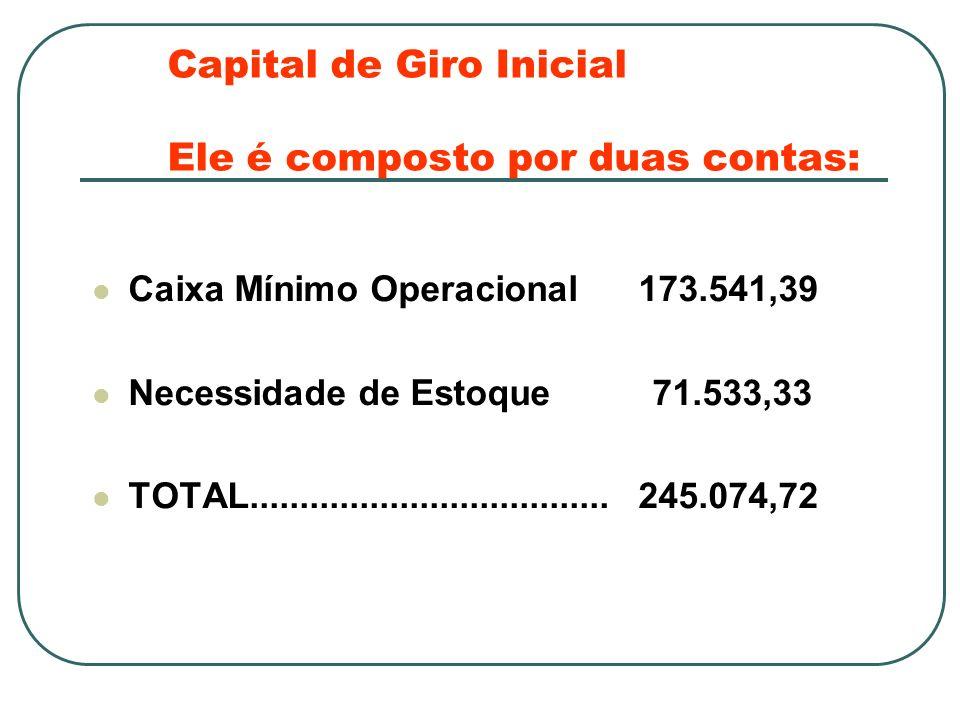 Capital de Giro Inicial Ele é composto por duas contas: Caixa Mínimo Operacional 173.541,39 Necessidade de Estoque 71.533,33 TOTAL....................................