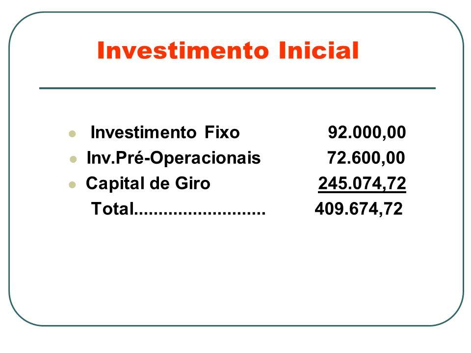 Investimento Inicial Investimento Fixo 92.000,00 Inv.Pré-Operacionais 72.600,00 Capital de Giro 245.074,72 Total...........................