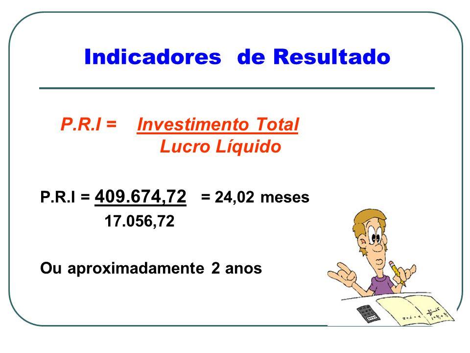 Indicadores de Resultado P.R.I = Investimento Total Lucro Líquido P.R.I = 409.674,72 = 24,02 meses 17.056,72 Ou aproximadamente 2 anos