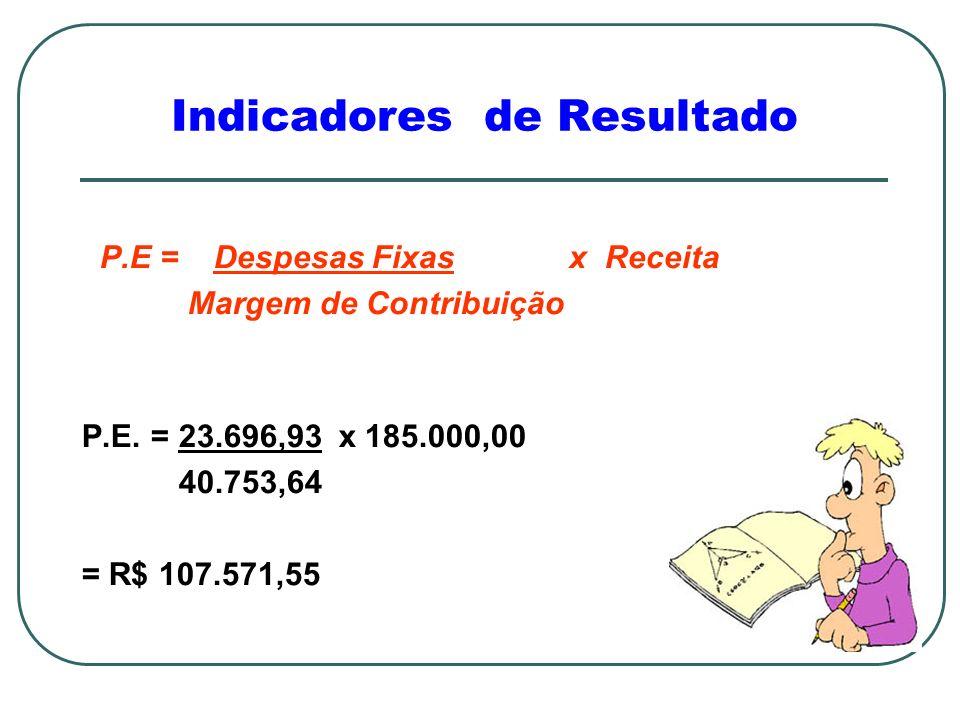 Indicadores de Resultado P.E = Despesas Fixas x Receita Margem de Contribuição P.E.