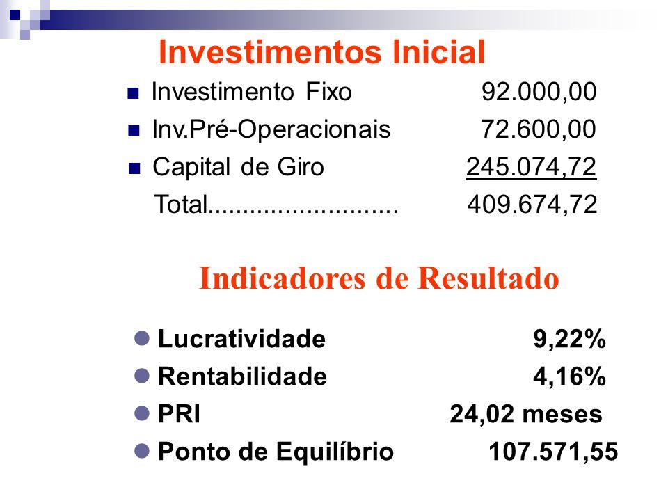 Investimentos Inicial Indicadores de Resultado Lucratividade9,22% Rentabilidade4,16% PRI 24,02 meses Ponto de Equilíbrio 107.571,55 Investimento Fixo 92.000,00 Inv.Pré-Operacionais 72.600,00 Capital de Giro 245.074,72 Total...........................