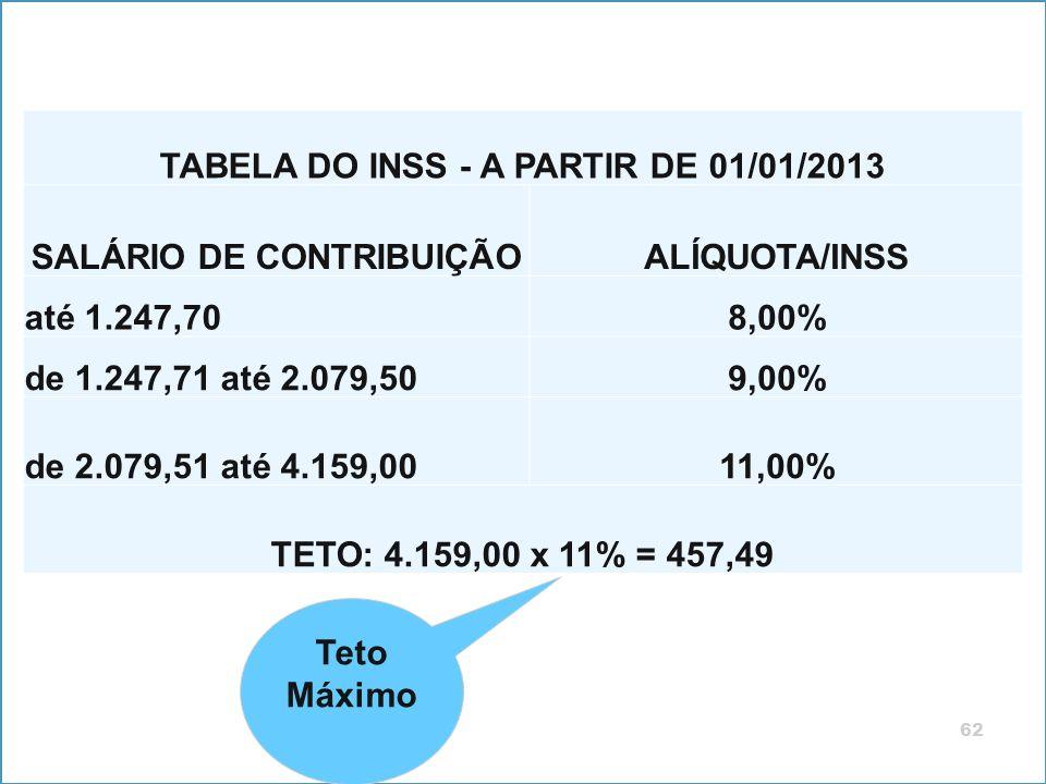 62 Teto Máximo TABELA DO INSS - A PARTIR DE 01/01/2013 SALÁRIO DE CONTRIBUIÇÃOALÍQUOTA/INSS até 1.247,708,00% de 1.247,71 até 2.079,509,00% de 2.079,5
