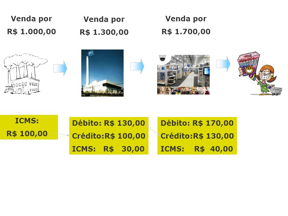 Venda por R$ 1.000,00 Venda por R$ 1.300,00 Venda por R$ 1.700,00 ICMS: R$ 100,00 Débito: R$ 130,00 Crédito:R$ 100,00 ICMS: R$ 30,00 Débito: R$ 170,00