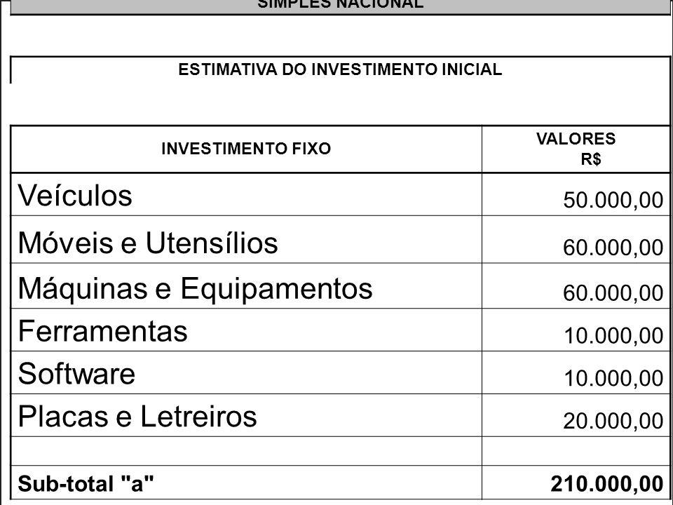 >>0 >>1 >> 2 >> 3 >> 4 >> SIMPLES NACIONAL ESTIMATIVA DO INVESTIMENTO INICIAL INVESTIMENTO FIXO VALORES R$ Veículos 50.000,00 Móveis e Utensílios 60.000,00 Máquinas e Equipamentos 60.000,00 Ferramentas 10.000,00 Software 10.000,00 Placas e Letreiros 20.000,00 Sub-total a