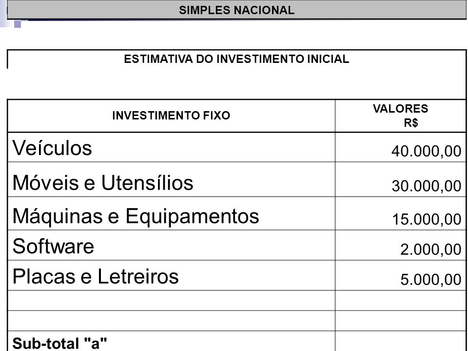 SIMPLES NACIONAL ESTIMATIVA DO INVESTIMENTO INICIAL INVESTIMENTO FIXO VALORES R$ Veículos 40.000,00 Móveis e Utensílios 30.000,00 Máquinas e Equipamentos 15.000,00 Software 2.000,00 Sub-total a