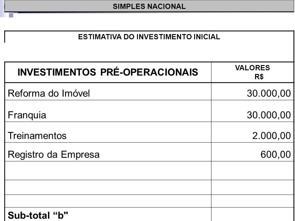 SIMPLES NACIONAL ESTIMATIVA DO INVESTIMENTO INICIAL INVESTIMENTOS PRÉ-OPERACIONAIS VALORES R$ Reforma do Imóvel30.000,00 Franquia30.000,00 Treinamentos2.000,00 Sub-total b