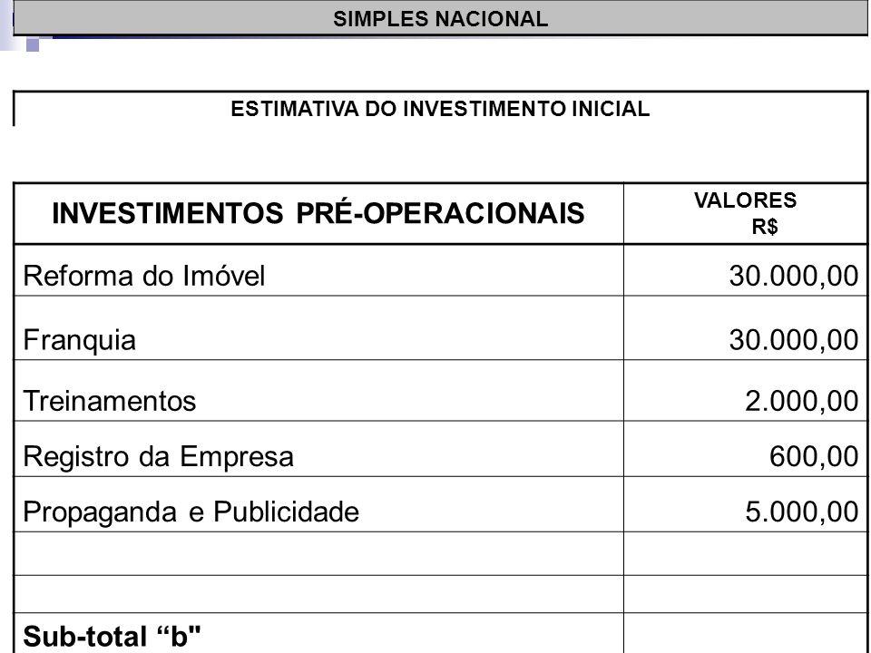 SIMPLES NACIONAL ESTIMATIVA DO INVESTIMENTO INICIAL INVESTIMENTOS PRÉ-OPERACIONAIS VALORES R$ Reforma do Imóvel30.000,00 Franquia30.000,00 Treinamentos2.000,00 Registro da Empresa600,00 Sub-total b