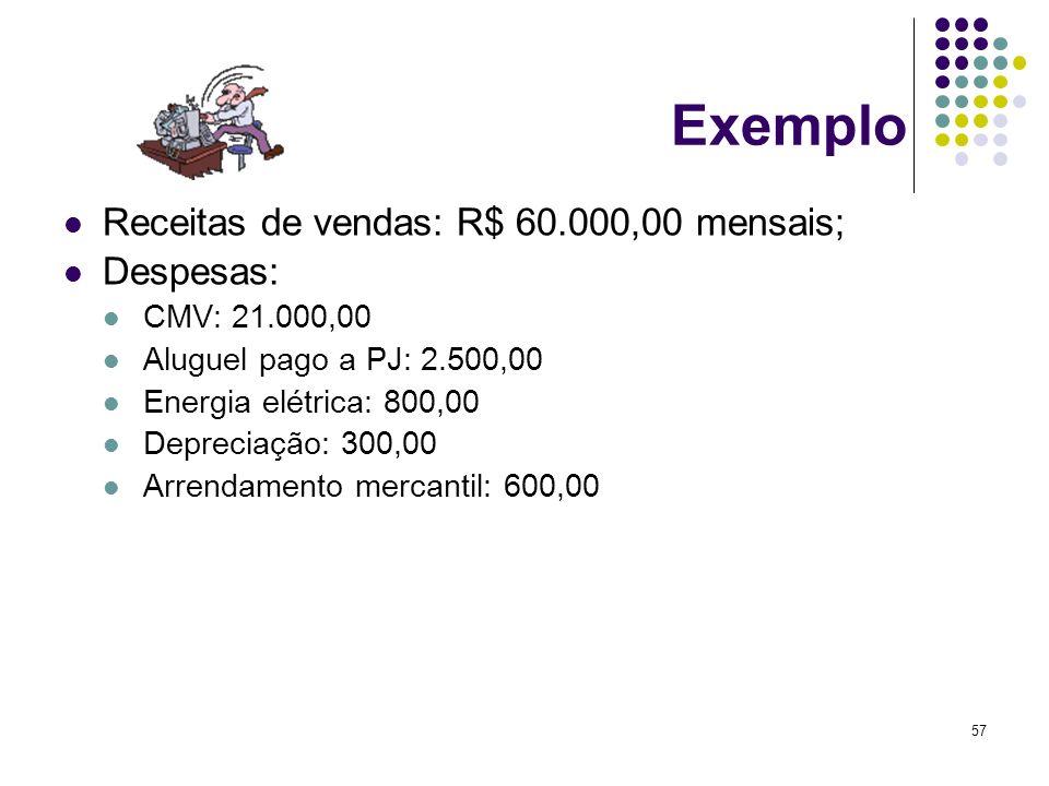 57 Exemplo Receitas de vendas: R$ 60.000,00 mensais; Despesas: CMV: 21.000,00 Aluguel pago a PJ: 2.500,00 Energia elétrica: 800,00 Depreciação: 300,00