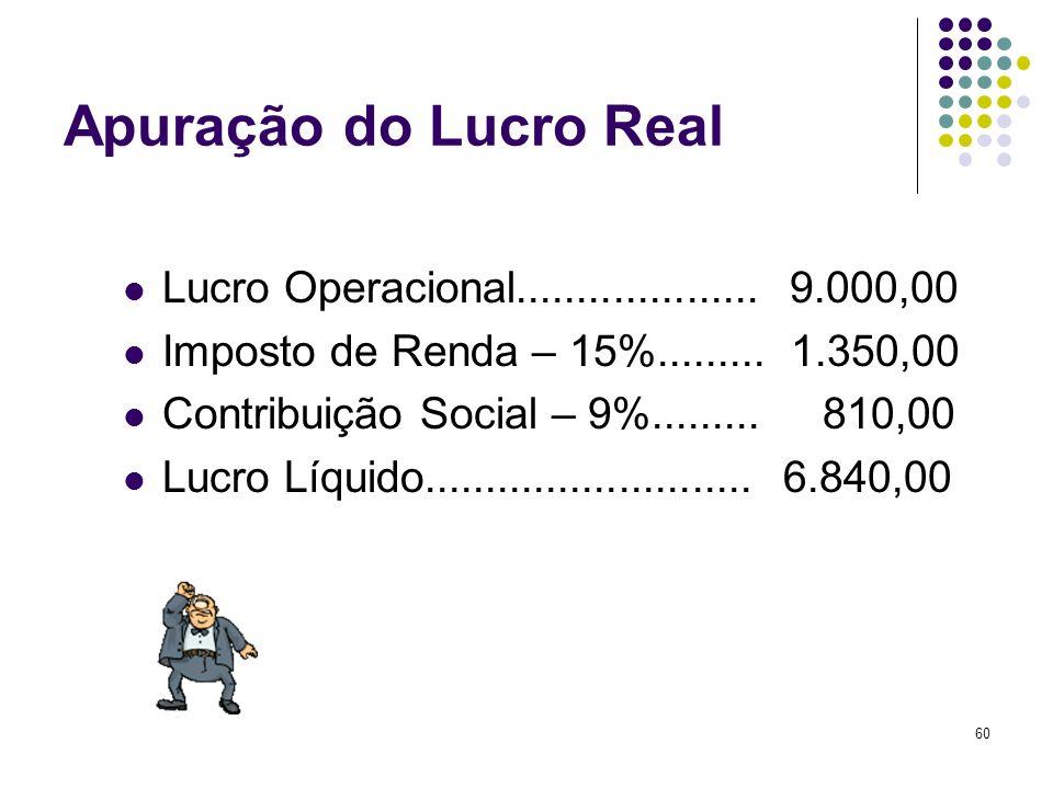 60 Apuração do Lucro Real Lucro Operacional.................... 9.000,00 Imposto de Renda – 15%......... 1.350,00 Contribuição Social – 9%......... 81