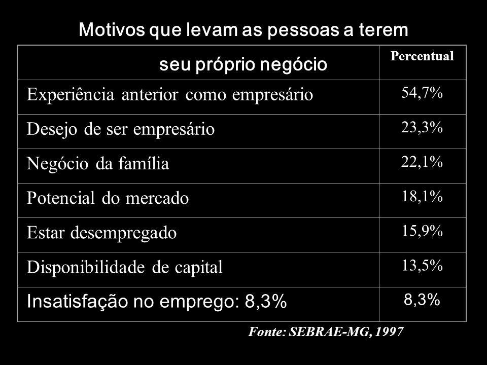 Motivos que levam as pessoas a terem seu próprio negócio Percentual Experiência anterior como empresário 54,7% Desejo de ser empresário 23,3% Negócio