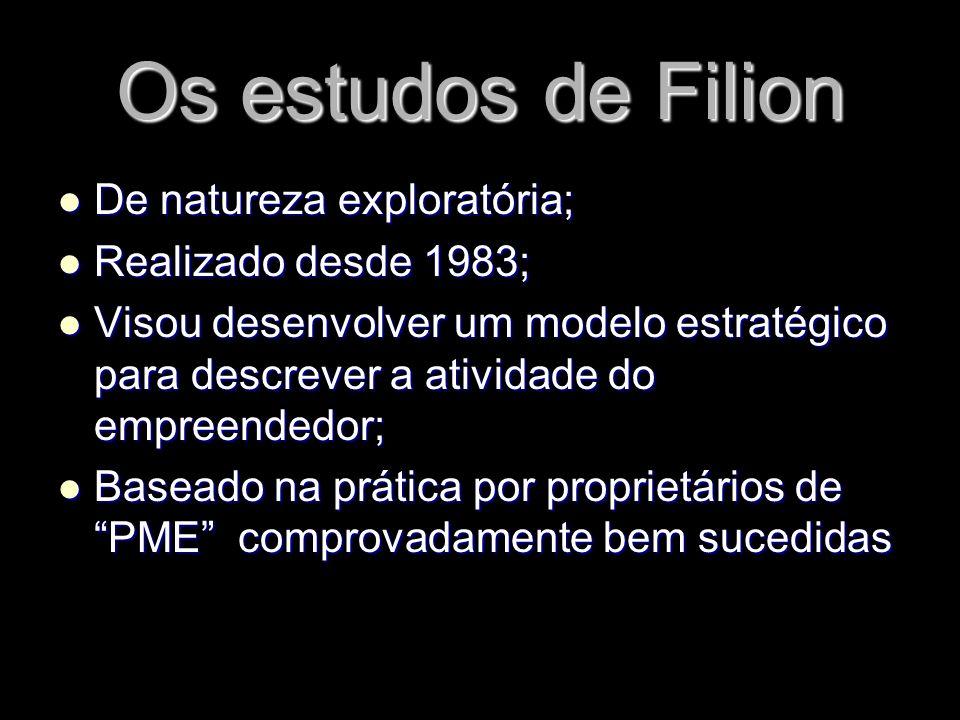 Os estudos de Filion De natureza exploratória; De natureza exploratória; Realizado desde 1983; Realizado desde 1983; Visou desenvolver um modelo estra