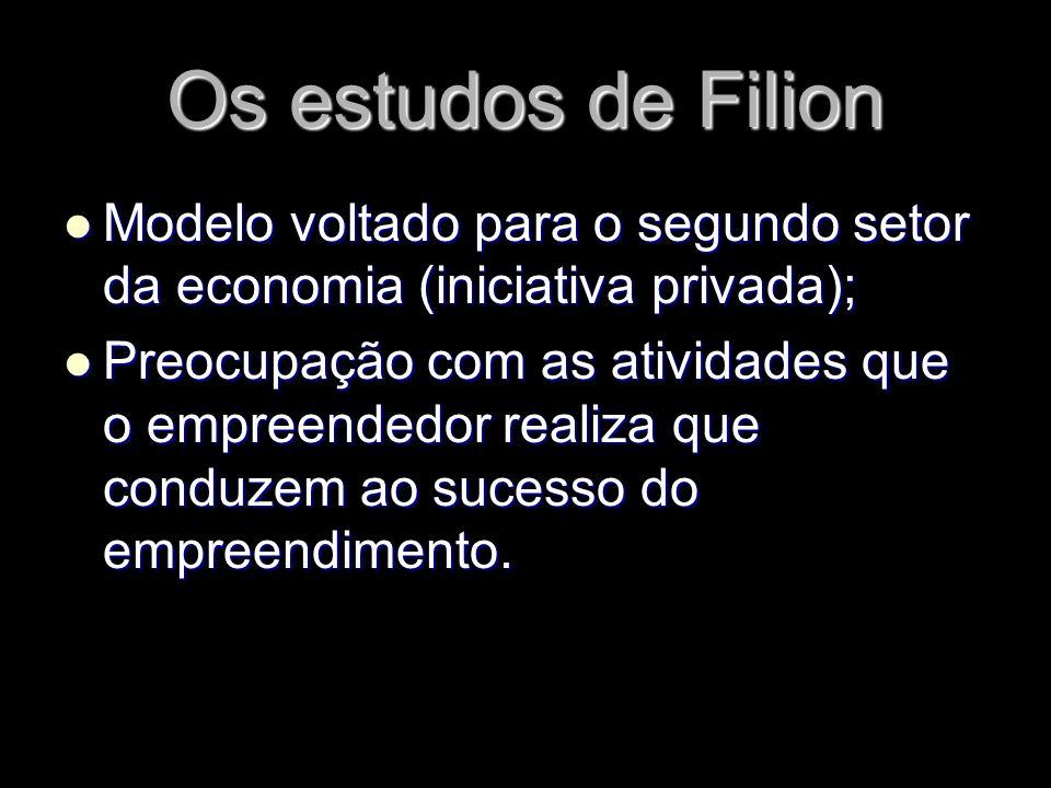 Os estudos de Filion Modelo voltado para o segundo setor da economia (iniciativa privada); Modelo voltado para o segundo setor da economia (iniciativa