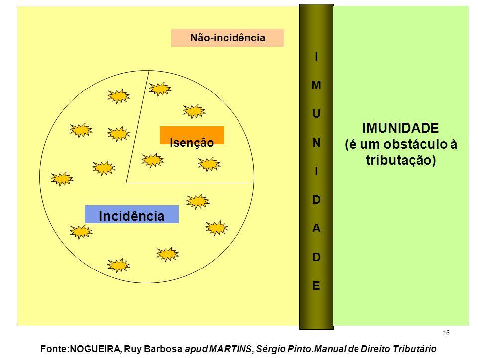 16 Não-incidência Isenção Incidência IMUNIDADEIMUNIDADE Fonte:NOGUEIRA, Ruy Barbosa apud MARTINS, Sérgio Pinto.Manual de Direito Tributário IMUNIDADE