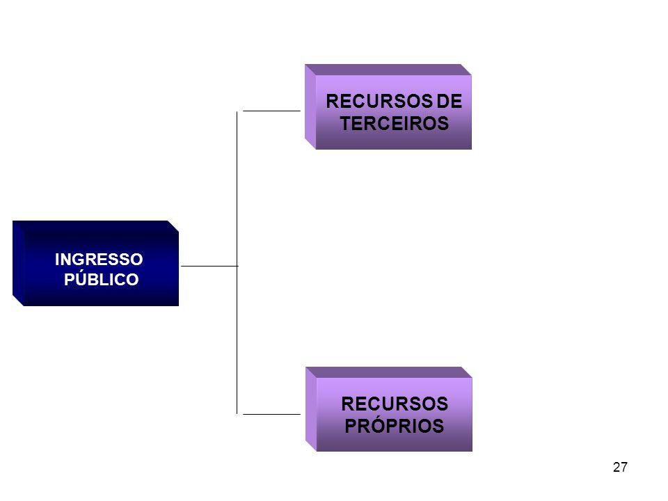 27 INGRESSO PÚBLICO RECURSOS DE TERCEIROS RECURSOS PRÓPRIOS