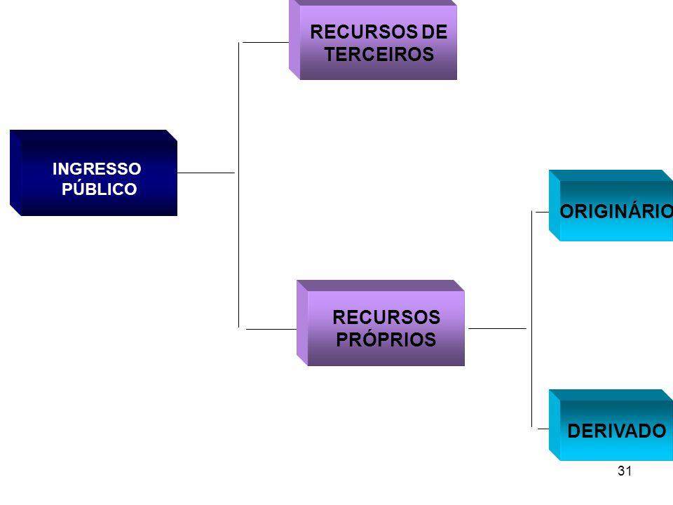 31 INGRESSO PÚBLICO RECURSOS PRÓPRIOS ORIGINÁRIO DERIVADO RECURSOS DE TERCEIROS