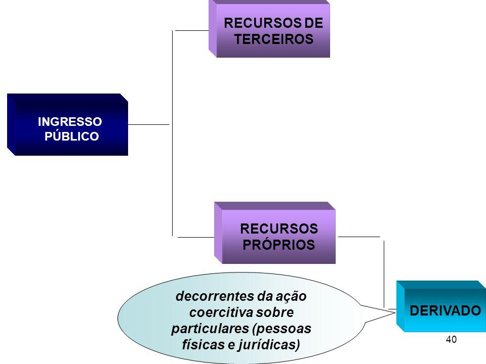 40 INGRESSO PÚBLICO RECURSOS PRÓPRIOS DERIVADO RECURSOS DE TERCEIROS decorrentes da ação coercitiva sobre particulares (pessoas físicas e jurídicas)