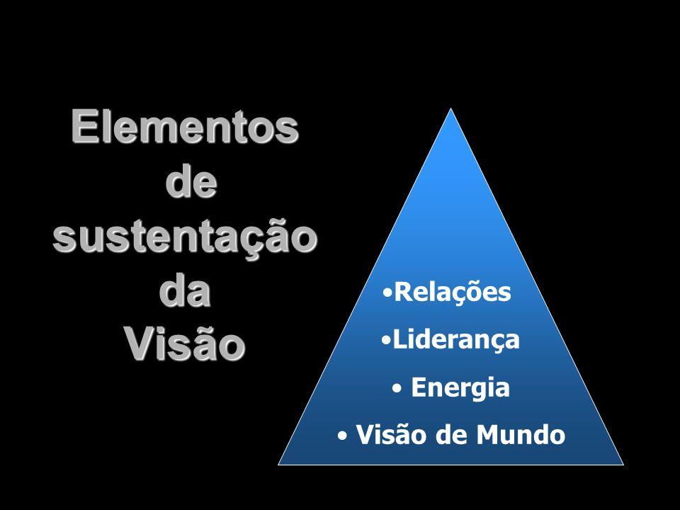 Elementos de sustentação da Visão Relações Liderança Energia Visão de Mundo