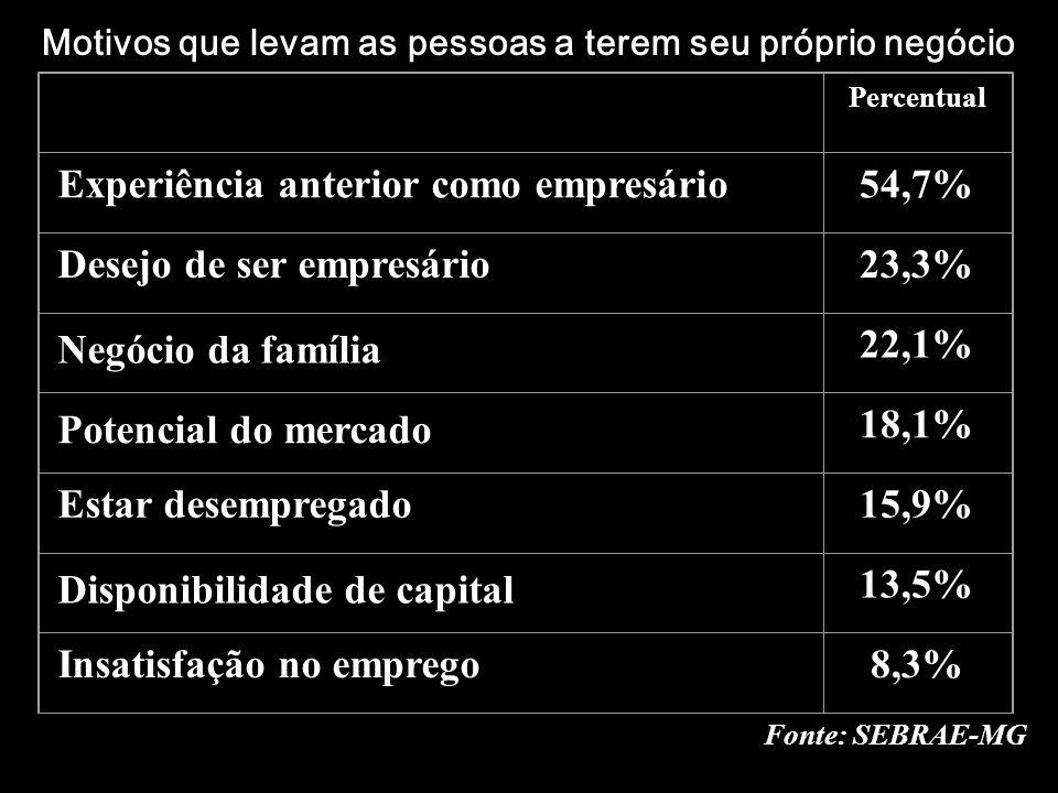 Motivos que levam as pessoas a terem seu próprio negócio Percentual Experiência anterior como empresário54,7% Desejo de ser empresário23,3% Negócio da