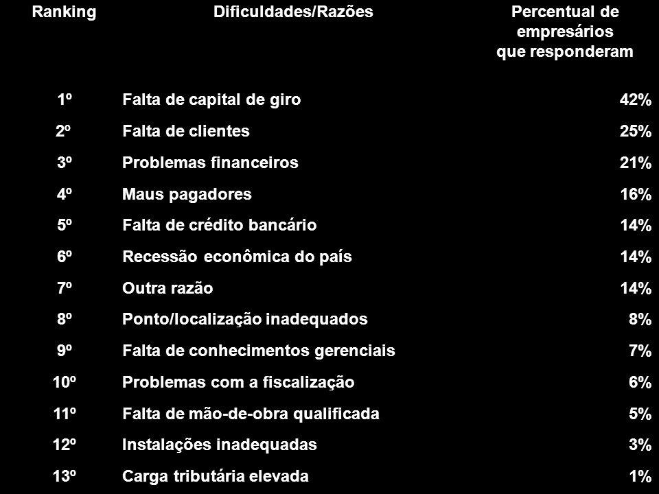 RankingDificuldades/RazõesPercentual de empresários que responderam 1ºFalta de capital de giro42% 2ºFalta de clientes25% 3ºProblemas financeiros21% 4º