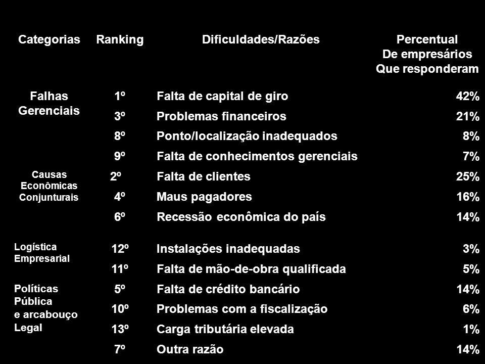 CategoriasRankingDificuldades/RazõesPercentual De empresários Que responderam Falhas Gerenciais 1ºFalta de capital de giro42% 3ºProblemas financeiros2