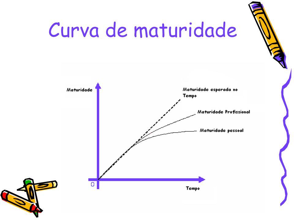 Curva de maturidade