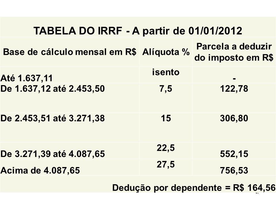 47 TABELA DO IRRF - A partir de 01/01/2012 Base de cálculo mensal em R$Alíquota % Parcela a deduzir do imposto em R$ Até 1.637,11 isento - De 1.637,12