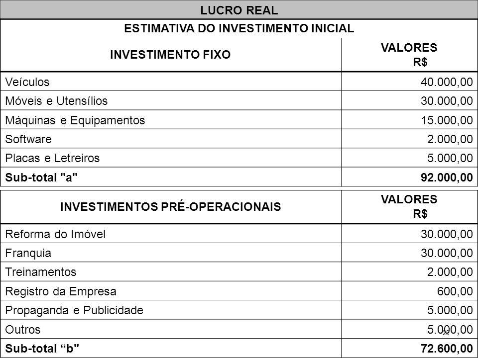 29 INVESTIMENTOS PRÉ-OPERACIONAIS VALORES R$ Reforma do Imóvel30.000,00 Franquia30.000,00 Treinamentos2.000,00 Registro da Empresa600,00 Propaganda e