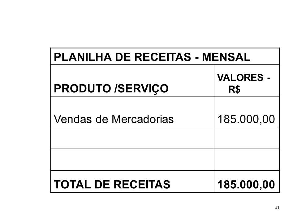 31 PLANILHA DE RECEITAS - MENSAL PRODUTO /SERVIÇO VALORES - R$ Vendas de Mercadorias185.000,00 TOTAL DE RECEITAS185.000,00