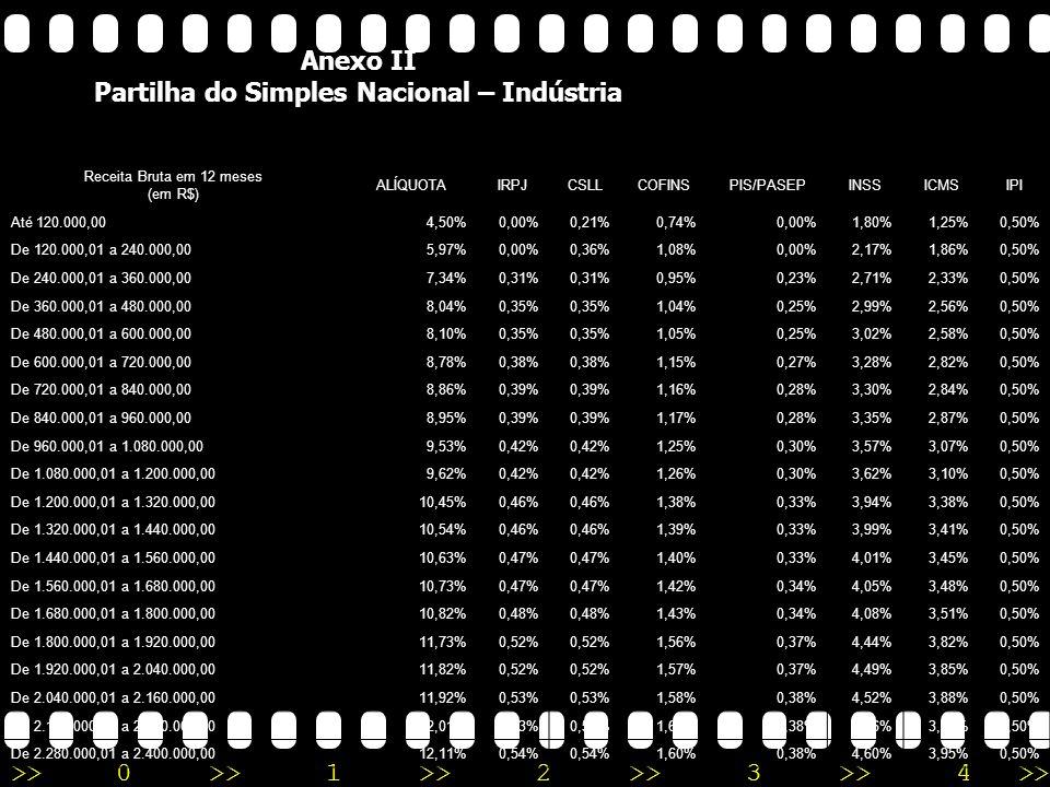 >>0 >>1 >> 2 >> 3 >> 4 >> Anexo I Partilha do Simples Nacional – Comércio Receita Bruta em 12 meses (em R$)ALÍQUOTAIRPJCSLLCOFINSPIS/PASEPINSSICMS Até 120.000,004,00%0,00%0,21%0,74%0,00%1,80%1,25% De 120.000,01 a 240.000,005,47%0,00%0,36%1,08%0,00%2,17%1,86% De 240.000,01 a 360.000,006,84%0,31% 0,95%0,23%2,71%2,33% De 360.000,01 a 480.000,007,54%0,35% 1,04%0,25%2,99%2,56% De 480.000,01 a 600.000,007,60%0,35% 1,05%0,25%3,02%2,58% De 600.000,01 a 720.000,008,28%0,38% 1,15%0,27%3,28%2,82% De 720.000,01 a 840.000,008,36%0,39% 1,16%0,28%3,30%2,84% De 840.000,01 a 960.000,008,45%0,39% 1,17%0,28%3,35%2,87% De 960.000,01 a 1.080.000,009,03%0,42% 1,25%0,30%3,57%3,07% De 1.080.000,01 a 1.200.000,009,12%0,43% 1,26%0,30%3,60%3,10% De 1.200.000,01 a 1.320.000,009,95%0,46% 1,38%0,33%3,94%3,38% De 1.320.000,01 a 1.440.000,0010,04%0,46% 1,39%0,33%3,99%3,41% De 1.440.000,01 a 1.560.000,0010,13%0,47% 1,40%0,33%4,01%3,45% De 1.560.000,01 a 1.680.000,0010,23%0,47% 1,42%0,34%4,05%3,48% De 1.680.000,01 a 1.800.000,0010,32%0,48% 1,43%0,34%4,08%3,51% De 1.800.000,01 a 1.920.000,0011,23%0,52% 1,56%0,37%4,44%3,82% De 1.920.000,01 a 2.040.000,0011,32%0,52% 1,57%0,37%4,49%3,85% De 2.040.000,01 a 2.160.000,0011,42%0,53% 1,58%0,38%4,52%3,88% De 2.160.000,01 a 2.280.000,0011,51%0,53% 1,60%0,38%4,56%3,91% De 2.280.000,01 a 2.400.000,0011,61%0,54% 1,60%0,38%4,60%3,95%