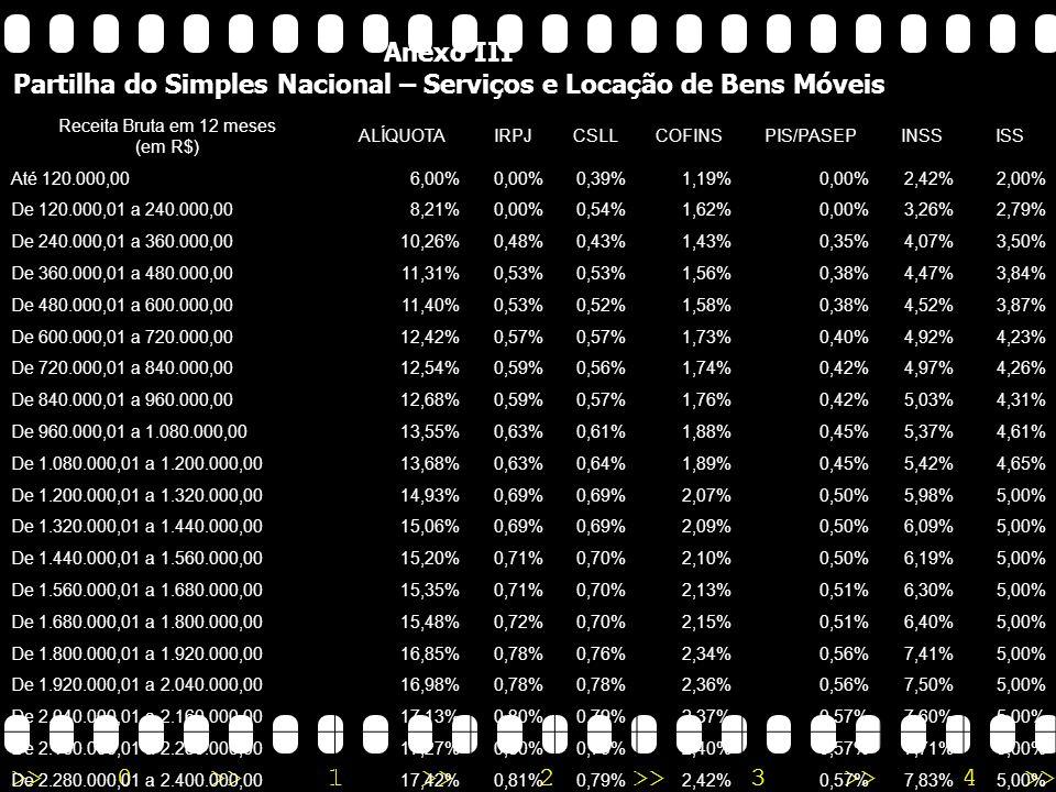 >>0 >>1 >> 2 >> 3 >> 4 >> Anexo II Partilha do Simples Nacional – Indústria Receita Bruta em 12 meses (em R$) ALÍQUOTAIRPJCSLLCOFINSPIS/PASEPINSSICMSIPI Até 120.000,004,50%0,00%0,21%0,74%0,00%1,80%1,25%0,50% De 120.000,01 a 240.000,005,97%0,00%0,36%1,08%0,00%2,17%1,86%0,50% De 240.000,01 a 360.000,007,34%0,31% 0,95%0,23%2,71%2,33%0,50% De 360.000,01 a 480.000,008,04%0,35% 1,04%0,25%2,99%2,56%0,50% De 480.000,01 a 600.000,008,10%0,35% 1,05%0,25%3,02%2,58%0,50% De 600.000,01 a 720.000,008,78%0,38% 1,15%0,27%3,28%2,82%0,50% De 720.000,01 a 840.000,008,86%0,39% 1,16%0,28%3,30%2,84%0,50% De 840.000,01 a 960.000,008,95%0,39% 1,17%0,28%3,35%2,87%0,50% De 960.000,01 a 1.080.000,009,53%0,42% 1,25%0,30%3,57%3,07%0,50% De 1.080.000,01 a 1.200.000,009,62%0,42% 1,26%0,30%3,62%3,10%0,50% De 1.200.000,01 a 1.320.000,0010,45%0,46% 1,38%0,33%3,94%3,38%0,50% De 1.320.000,01 a 1.440.000,0010,54%0,46% 1,39%0,33%3,99%3,41%0,50% De 1.440.000,01 a 1.560.000,0010,63%0,47% 1,40%0,33%4,01%3,45%0,50% De 1.560.000,01 a 1.680.000,0010,73%0,47% 1,42%0,34%4,05%3,48%0,50% De 1.680.000,01 a 1.800.000,0010,82%0,48% 1,43%0,34%4,08%3,51%0,50% De 1.800.000,01 a 1.920.000,0011,73%0,52% 1,56%0,37%4,44%3,82%0,50% De 1.920.000,01 a 2.040.000,0011,82%0,52% 1,57%0,37%4,49%3,85%0,50% De 2.040.000,01 a 2.160.000,0011,92%0,53% 1,58%0,38%4,52%3,88%0,50% De 2.160.000,01 a 2.280.000,0012,01%0,53% 1,60%0,38%4,56%3,91%0,50% De 2.280.000,01 a 2.400.000,0012,11%0,54% 1,60%0,38%4,60%3,95%0,50% Anexo II Partilha do Simples Nacional – Indústria