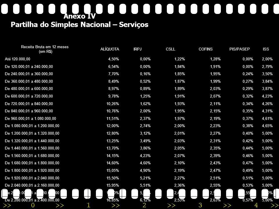 >>0 >>1 >> 2 >> 3 >> 4 >> Anexo III Partilha do Simples Nacional – Serviços e Locação de Bens Móveis Receita Bruta em 12 meses (em R$) ALÍQUOTAIRPJCSLLCOFINSPIS/PASEPINSSISS Até 120.000,006,00%0,00%0,39%1,19%0,00%2,42%2,00% De 120.000,01 a 240.000,008,21%0,00%0,54%1,62%0,00%3,26%2,79% De 240.000,01 a 360.000,0010,26%0,48%0,43%1,43%0,35%4,07%3,50% De 360.000,01 a 480.000,0011,31%0,53% 1,56%0,38%4,47%3,84% De 480.000,01 a 600.000,0011,40%0,53%0,52%1,58%0,38%4,52%3,87% De 600.000,01 a 720.000,0012,42%0,57% 1,73%0,40%4,92%4,23% De 720.000,01 a 840.000,0012,54%0,59%0,56%1,74%0,42%4,97%4,26% De 840.000,01 a 960.000,0012,68%0,59%0,57%1,76%0,42%5,03%4,31% De 960.000,01 a 1.080.000,0013,55%0,63%0,61%1,88%0,45%5,37%4,61% De 1.080.000,01 a 1.200.000,0013,68%0,63%0,64%1,89%0,45%5,42%4,65% De 1.200.000,01 a 1.320.000,0014,93%0,69% 2,07%0,50%5,98%5,00% De 1.320.000,01 a 1.440.000,0015,06%0,69% 2,09%0,50%6,09%5,00% De 1.440.000,01 a 1.560.000,0015,20%0,71%0,70%2,10%0,50%6,19%5,00% De 1.560.000,01 a 1.680.000,0015,35%0,71%0,70%2,13%0,51%6,30%5,00% De 1.680.000,01 a 1.800.000,0015,48%0,72%0,70%2,15%0,51%6,40%5,00% De 1.800.000,01 a 1.920.000,0016,85%0,78%0,76%2,34%0,56%7,41%5,00% De 1.920.000,01 a 2.040.000,0016,98%0,78% 2,36%0,56%7,50%5,00% De 2.040.000,01 a 2.160.000,0017,13%0,80%0,79%2,37%0,57%7,60%5,00% De 2.160.000,01 a 2.280.000,0017,27%0,80%0,79%2,40%0,57%7,71%5,00% De 2.280.000,01 a 2.400.000,0017,42%0,81%0,79%2,42%0,57%7,83%5,00%
