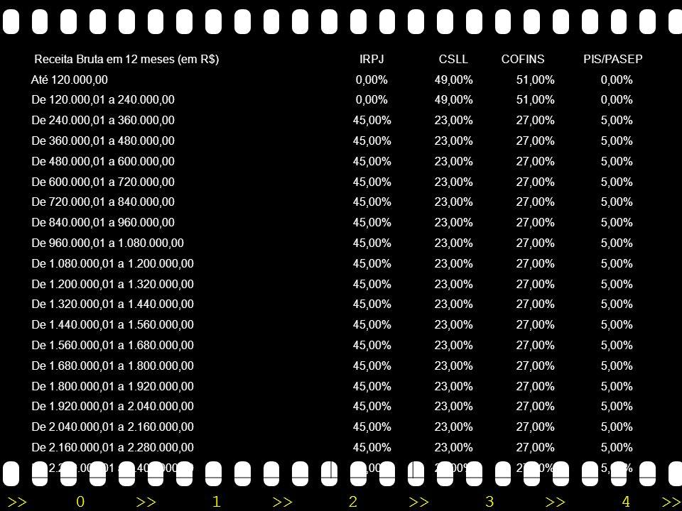 >>0 >>1 >> 2 >> 3 >> 4 >> 3) Na hipótese em que (r) seja maior ou igual a 0,35 (trinta e cinco centésimos) e menor que 0,40 (quarenta centésimos), a alíquota do Simples Nacional relativa ao IRPJ, PIS/Pasep, CSLL e Cofins para todas as faixas de receita bruta será igual a 14,00% (catorze por cento).