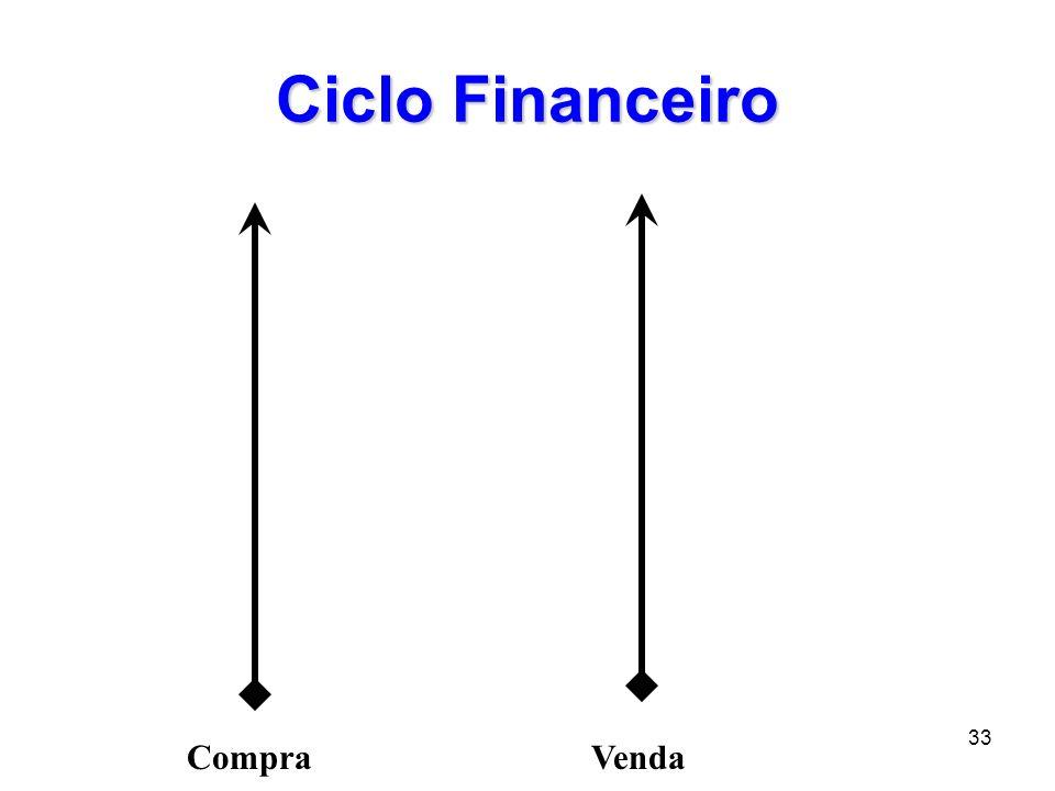 33 Ciclo Financeiro CompraVenda