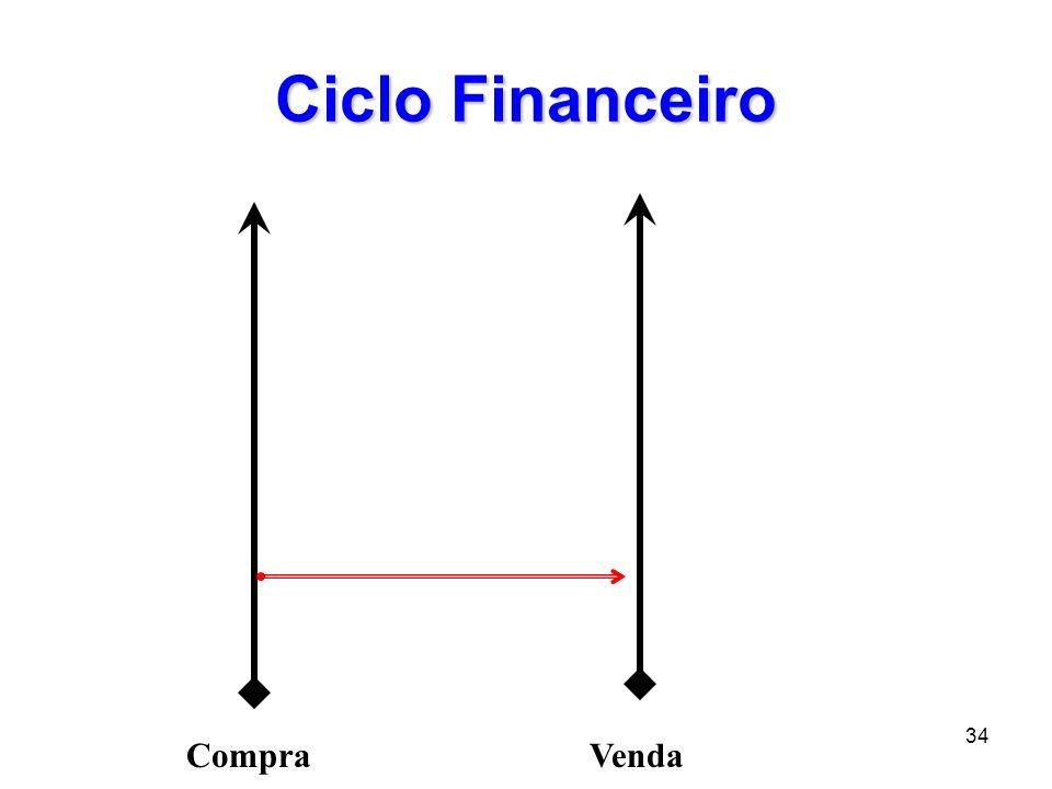 35 Ciclo Financeiro CompraVenda Ciclo Econômico P M E = 20 dias