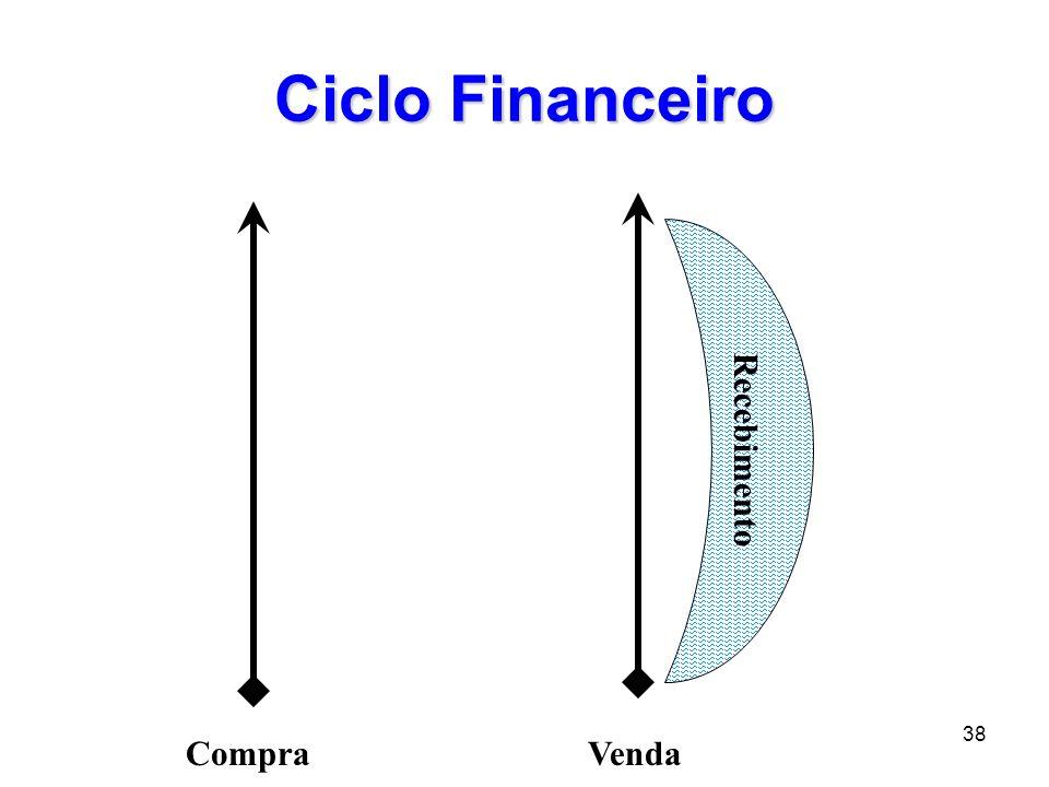 38 Ciclo Financeiro CompraVenda Recebimento