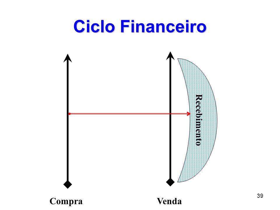 39 Ciclo Financeiro CompraVenda Recebimento