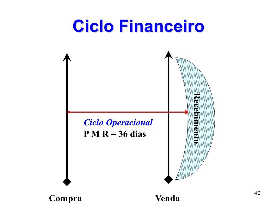40 Ciclo Financeiro CompraVenda Recebimento Ciclo Operacional P M R = 36 dias