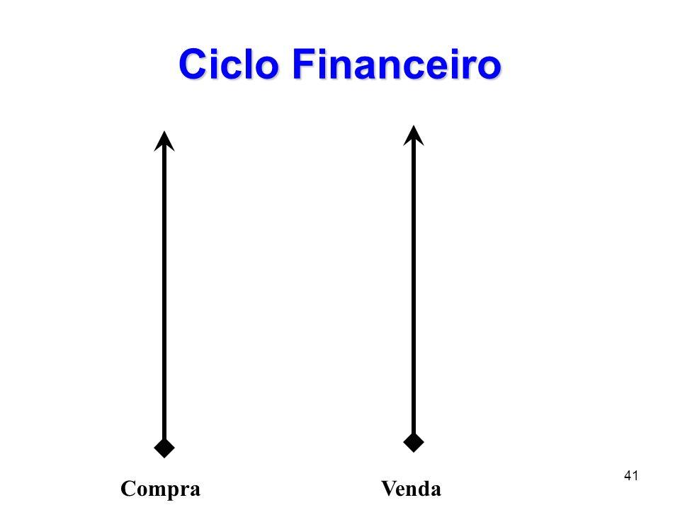 41 Ciclo Financeiro CompraVenda