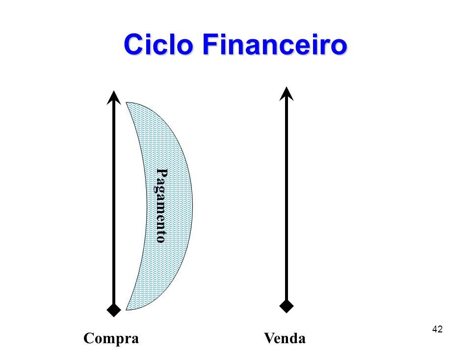 43 Ciclo Financeiro CompraVenda Recebimento Pagamento