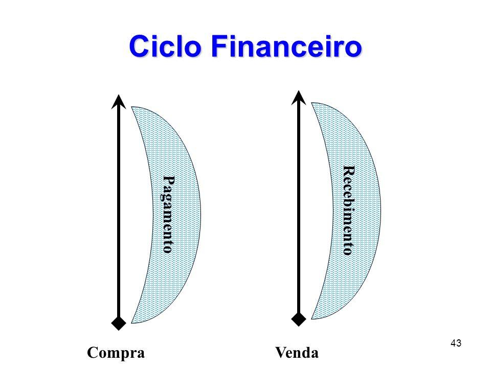 44 Ciclo Financeiro CompraVenda Recebimento Pagamento