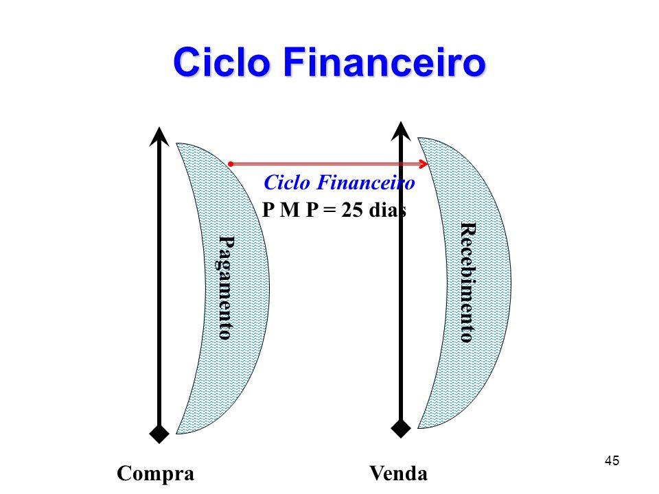 45 Ciclo Financeiro CompraVenda Recebimento Pagamento Ciclo Financeiro P M P = 25 dias