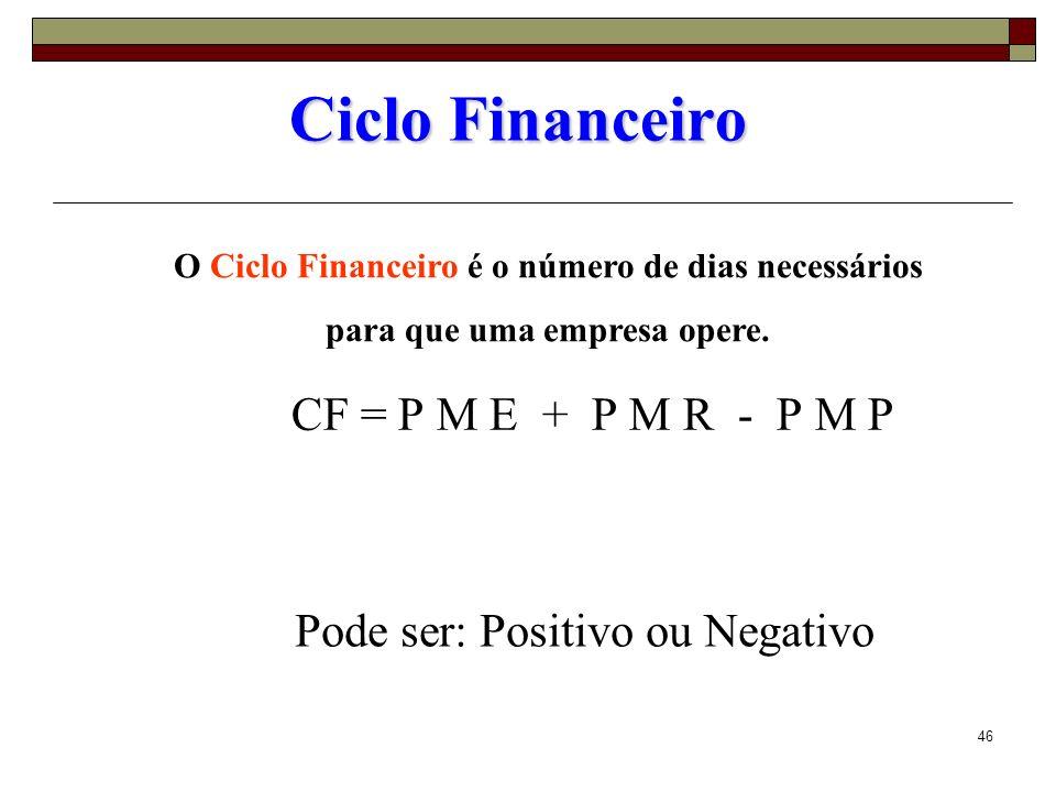 46 Ciclo Financeiro CF = P M E + P M R - P M P O Ciclo Financeiro é o número de dias necessários para que uma empresa opere. Pode ser: Positivo ou Neg