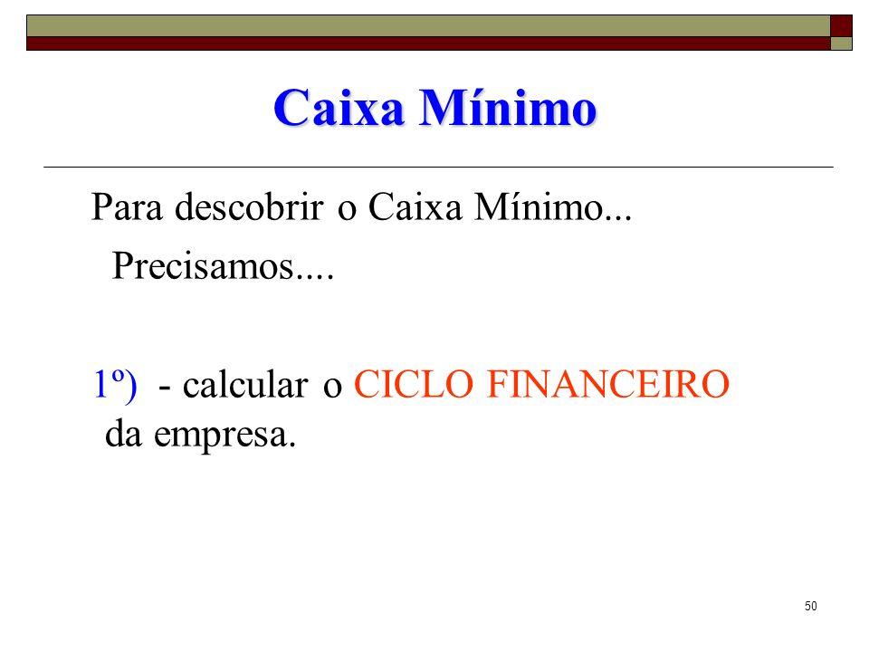 50 Caixa Mínimo Para descobrir o Caixa Mínimo... Precisamos.... 1º) - calcular o CICLO FINANCEIRO da empresa.