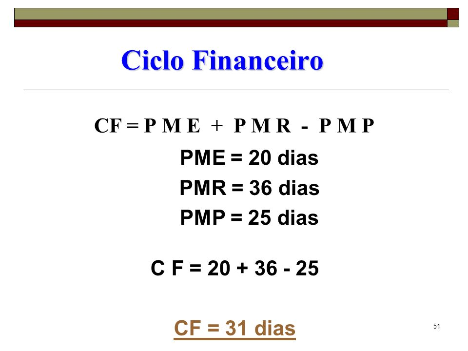 52 Caixa Mínimo Operacional (são 3 etapas) 1ª etapa = Ciclo Financeiro = 31 diasCiclo Financeiro