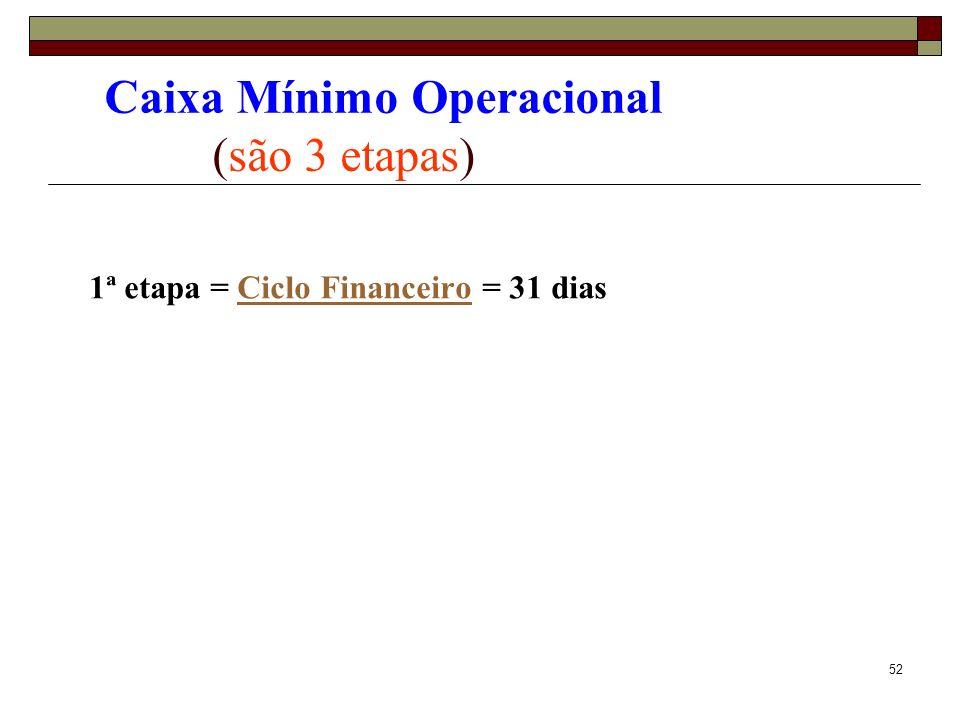 53 Caixa Mínimo (são 3 etapas) 1ª etapa = Ciclo Financeiro = 31 diasCiclo Financeiro 2ª etapa = Descobrir as DESPESAS TOTAIS (Despesas Fixas + Despesas Variáveis) DT = 25.960,78 + 150.152,61 = 176.113,39