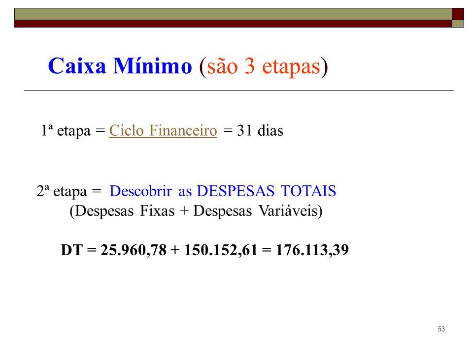 54 Caixa Mínimo (são 3 etapas) 1ª etapa = Ciclo Financeiro = 31 diasCiclo Financeiro 3ª etapa = Achar o Caixa Mínimo Operacional CMO = DT ÷ 30 x CF CMO = 176.113,39 x 31 dias 30 dias 2ª etapa = Descobrir as DESPESAS TOTAIS (Despesas Fixas + Despesas Variáveis) DT = 25.960,78 + 150.152,61 = 176.113,39