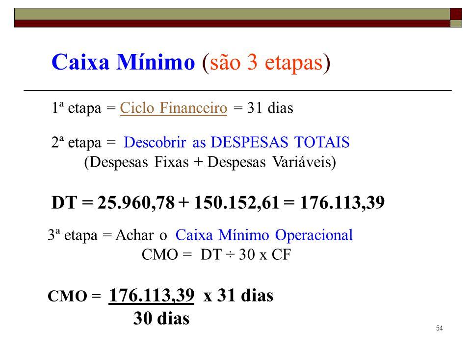 55 Caixa Mínimo (são 3 etapas) 1ª etapa = Ciclo Financeiro = 31 diasCiclo Financeiro 3ª etapa = Achar o Caixa Mínimo Operacional CMO = DT ÷ 30 x CF CMO = 176.113,39 x 31 dias = R$ 181.983,84 30 dias 2ª etapa = Descobrir as DESPESAS TOTAIS (Despesas Fixas + Despesas Variáveis) DT = 25.960,78 + 150.152,61 = 176.113,39