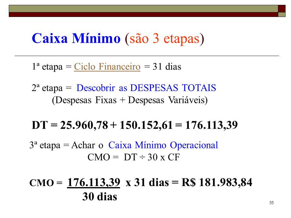 55 Caixa Mínimo (são 3 etapas) 1ª etapa = Ciclo Financeiro = 31 diasCiclo Financeiro 3ª etapa = Achar o Caixa Mínimo Operacional CMO = DT ÷ 30 x CF CM